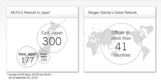 Mitsubishi UFJ Morgan Stanley | Morgan Stanley MUFG